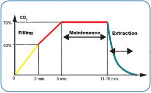 medilumine-co2-induction